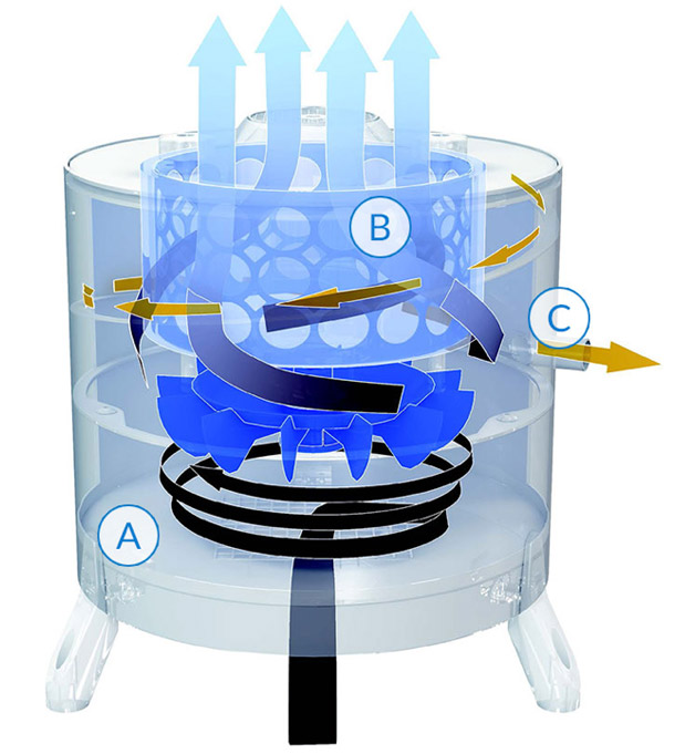 Filtration air brouillard huileux dynamique galileo technifiltre